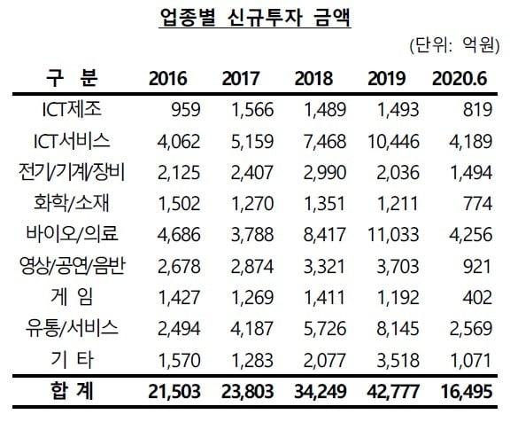 업종별 신규 벤처투자 금액. 출처=한국벤처캐피탈협회