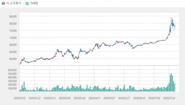 올해 KRX 금시장 시세 및 거래량 추이. (자료=KRX)