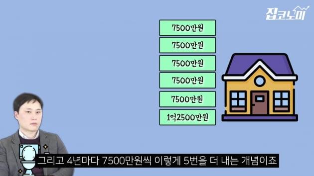 [집코노미TV] 집값 4분의 1만 내면 내 집 된다고?