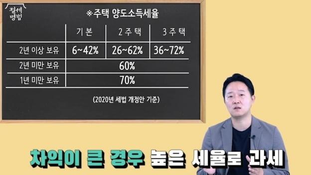 1주택자도 세법 모르면 낭패…부동산세금 대해부 [집코노미TV]