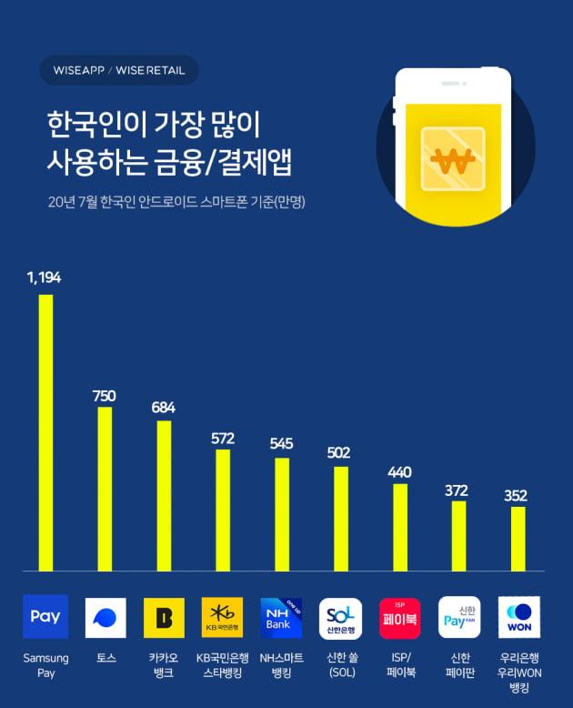 """""""삼성페이는 절대 포기못해""""…한국인 '최애' 금융앱 1위"""
