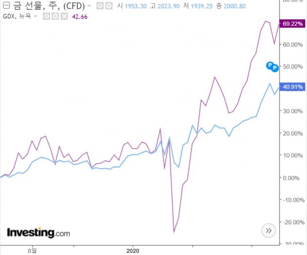 [주코노미TV] 금 투자 싫다던 버핏이 달라진 이유