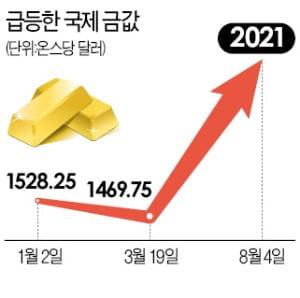 지난 8월4일 국제 금값이 2000달러를 돌파했다. (사진 = 한경DB)