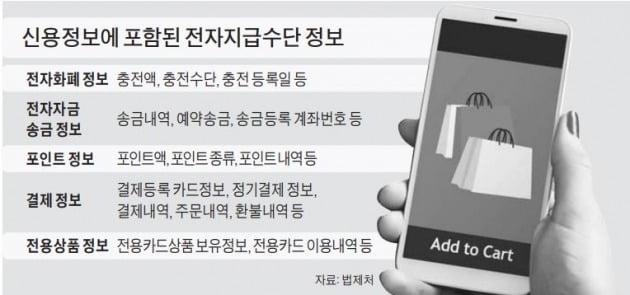 금융사·빅테크 싸움, 전자상거래 업체로 '불똥'