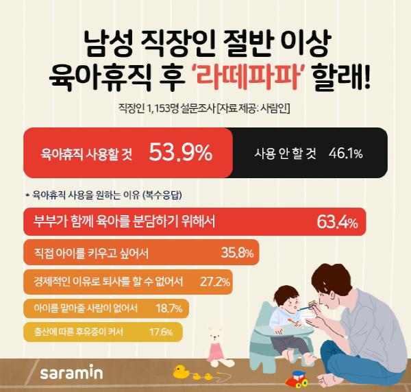 """남성 직장인 절반 이상 """"육아휴직 후 라떼파파 하고 싶다"""""""