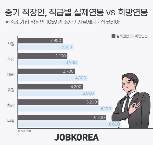 """中企 직장인 10명 중 7명은 """"현재 연봉에 불만족""""…희망연봉보다 800만원 낮은 현실"""