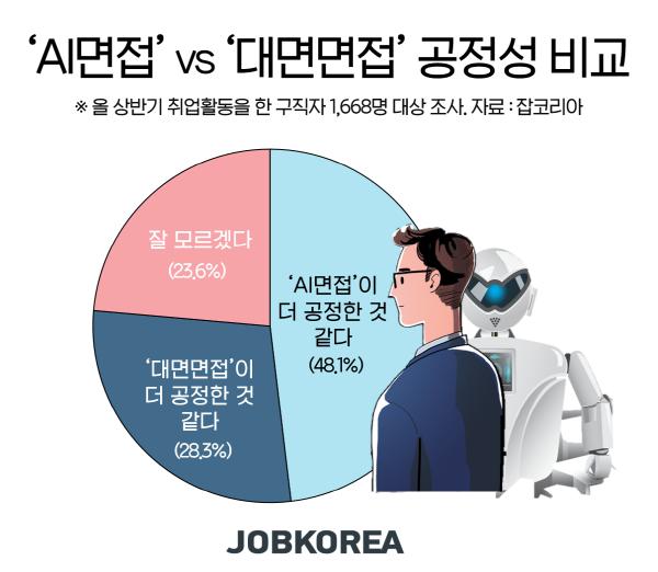 구직자 46.8%, 아직도 '대면면접'이 좋아…공정성 면에서는 AI면접 선호