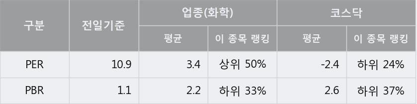 '한국알콜' 52주 신고가 경신, 단기·중기 이평선 정배열로 상승세