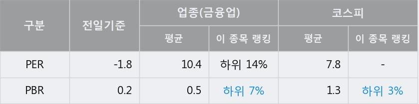 '서연' 52주 신고가 경신, 단기·중기 이평선 정배열로 상승세