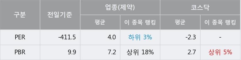 '옵티팜' 52주 신고가 경신, 단기·중기 이평선 정배열로 상승세