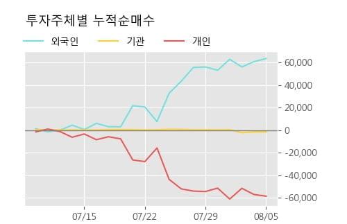 '삼일제약' 52주 신고가 경신, 단기·중기 이평선 정배열로 상승세