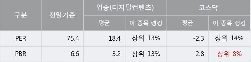 '넥슨지티' 52주 신고가 경신, 단기·중기 이평선 정배열로 상승세