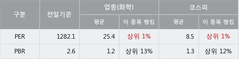 '조비' 52주 신고가 경신, 단기·중기 이평선 정배열로 상승세