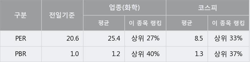 '남해화학' 52주 신고가 경신, 단기·중기 이평선 정배열로 상승세