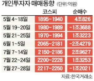 실탄 끌어모으는 '동학개미' 여파…가계빚 1637조원 '사상최대'