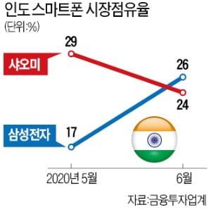 삼성 휴대폰 '인도 1위' 효과…활짝 웃는 부품주