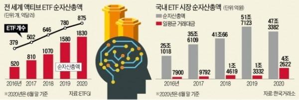 """첫 액티브 ETF 윤곽…""""AI가 주식 운용"""""""