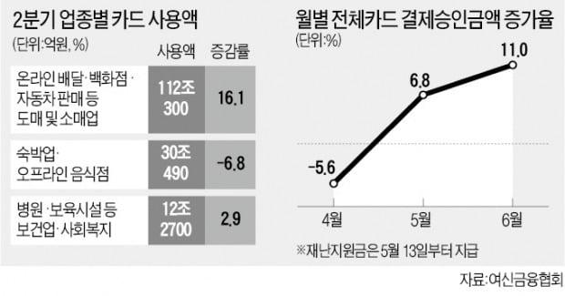 음식배달·車구매 급증…6월 카드사용 11%↑