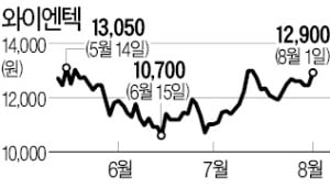 """연이은 폭우에…""""다시 보자, 폐기물株"""""""