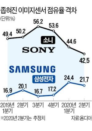 삼성 이미지센서 '눈부신 추격'…소니와 격차 확 줄였다