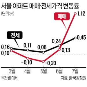 전국 집값 10년 만에 최대 상승…서울 '노·도·강'도 신고가 행진