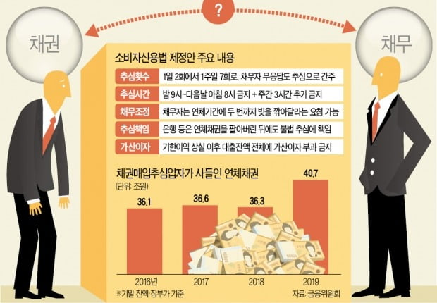 [단독] 빚 독촉은 막고 빚 탕감은 쉽게