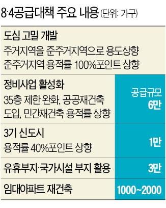 서울 재건축·재개발 '35층 제한' 푼다…주택공급 대책 오늘 발표