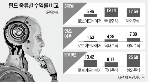 """""""잘나가던 로보펀드, 코로나場선 힘 못쓰네"""""""