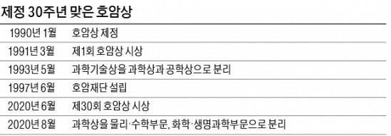 '한국판 노벨상' 호암상, 기초과학 키운다
