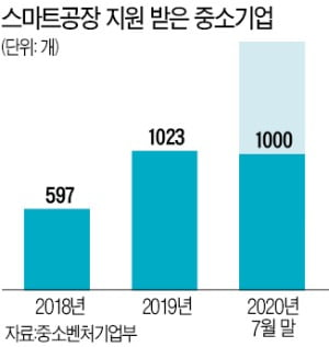 LG '기술과외' 받은 오성전자…자동화율 50%까지 높여 이익 껑충