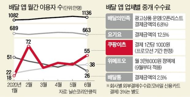 """e커머스 휩쓴 쿠팡 """"다음 목표는 음식배달 1위"""""""