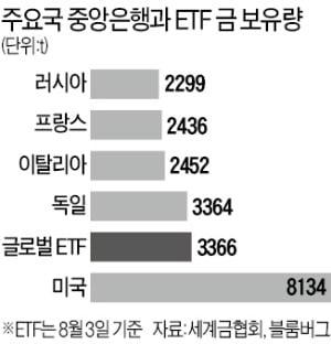 脫달러 시대…글로벌 ETF 金 보유량, 독일 중앙銀보다 많네