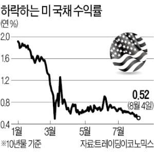 """2000弗 뚫은 금값 """"더 간다""""…코로나·약달러에 고공행진"""