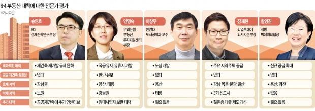 """""""강남 공급 적고, 용산·마포 청약수요 집중…3기 신도시엔 악영향"""""""