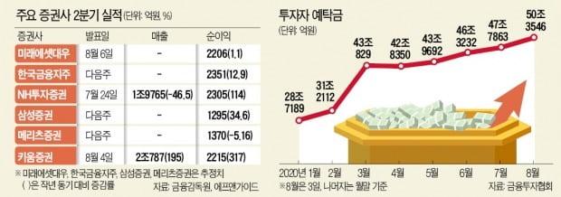 '실적+부동산금융' 겹호재…날개 편 증권주