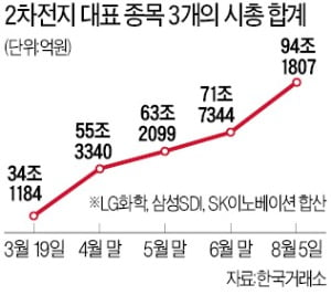 SK이노 20%·삼성SDI 12%·LG화학 4%↑…배터리株 시총 100조 보인다