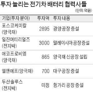 포스코케미칼 양극재 공장 또 증설…배터리 소재社 '투자 풀충전'