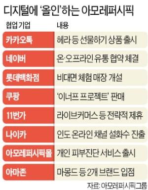 """코로나 충격 아모레 """"디지털 동맹으로 위기탈출"""""""
