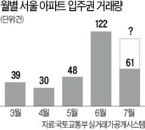 서울 새 아파트 부족…'입주권 몸값' 높아졌다