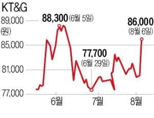 KT&G, 14년 만에 최대폭 상승