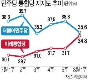 與 지지율 하락세…민주 35.6% vs 통합 34.8%