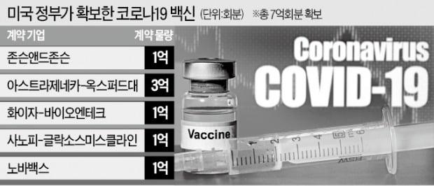 """""""백신 나오는대로 선점""""…美, 7억회분 '싹쓸이'"""