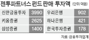 '환매 중단' 젠투펀드 조사 본격화