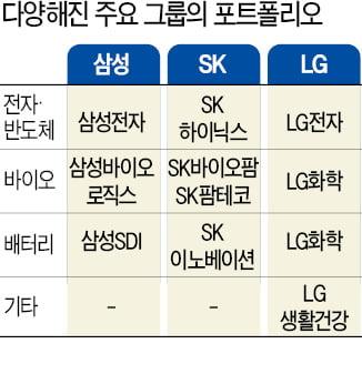 한국 기업 '빅4' 깜짝 실적…일본 경쟁사 압도