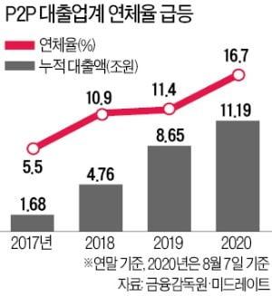돌려막기 의혹에도 버젓이 영업하던 블루문…결국 폐업