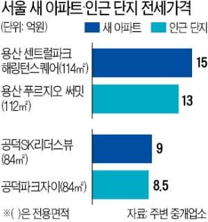 용산·마포 입주 아파트 전세, 주변보다 2억↑