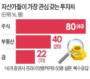 """""""집 팔아 주식""""…세금폭탄發 머니 무브"""