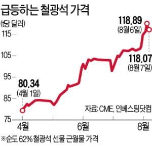 中 인프라 투자…철광석값 '들썩'