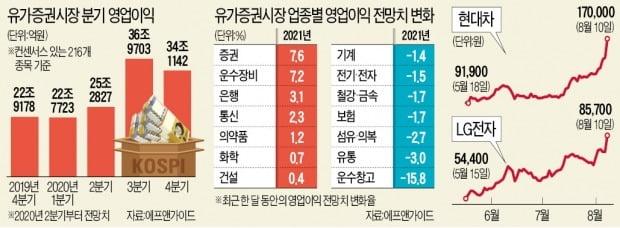 """""""형님들 시간 왔다""""…업종대표주 '수직상승'"""