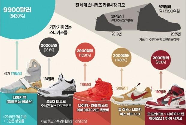 지드래곤×나이키 신발 20만원짜리, 2천만원에 팔려…7兆로 커진 '되팔기 놀이터'
